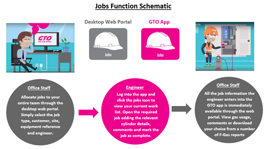 Job Management Function Schematic